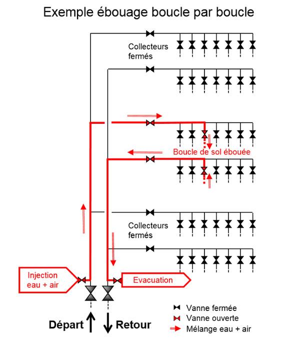 Schéma réalisé par le spécialiste de l'installation de pot à boue Détartrage Services à Genève
