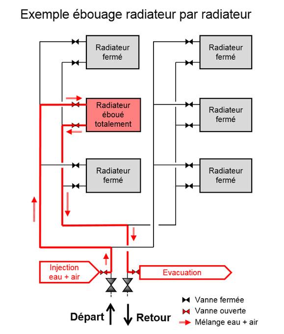 Schéma d'ébouage réalisé par le spécialiste du traitement d'eau calcaire Détartrage Services à Genève